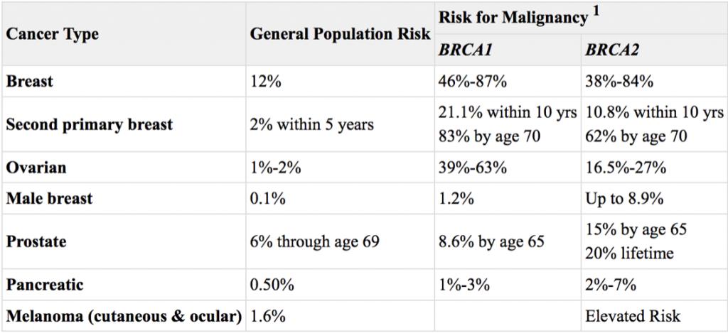 BRCA Risk of malignancy
