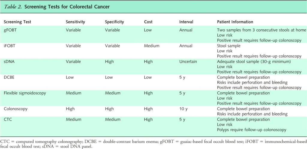 colon cancer screening intervals